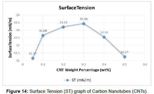oil-gas-research-surface-tension-carbon