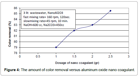 oil-gas-research-the-amount-color-removal