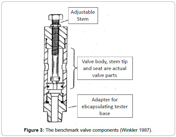 oil-gas-research-the-benchmark-valve