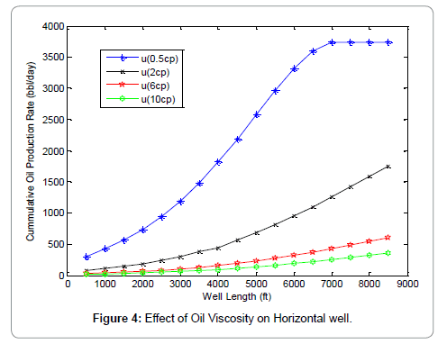 oil-gas-research-viscosity
