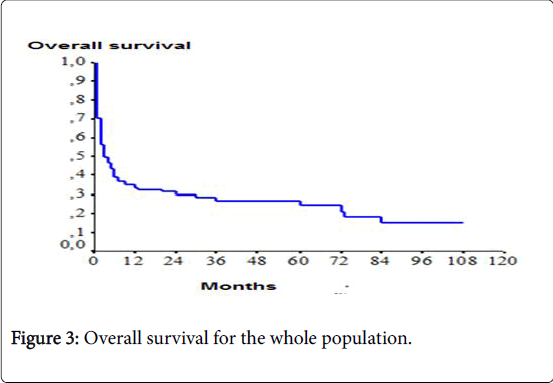 oncology-medicine-practice-Overall-survival