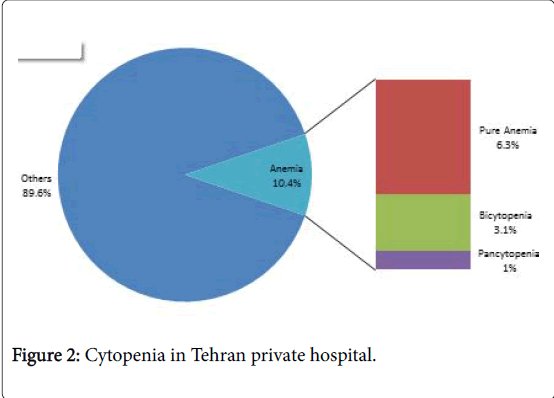 oncology-medicine-practice-Tehran-private