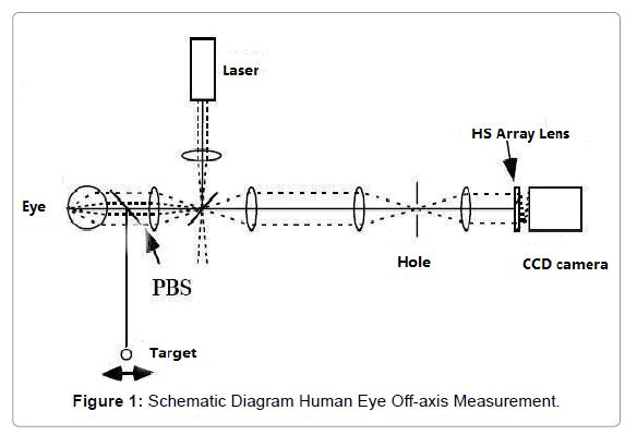optometry-Human-Eye