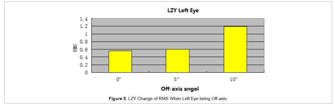 optometry-LZY-Change