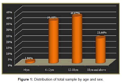 oral-hygiene-health-Distribution-total-sample