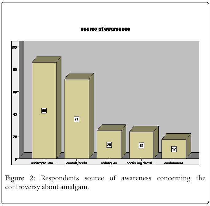 oral-hygiene-health-Respondents