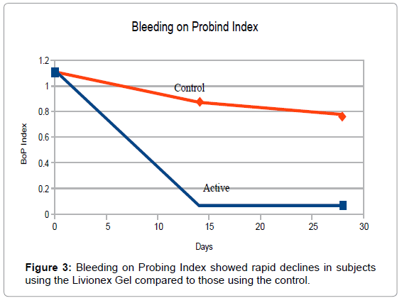 oral-hygiene-health-bleeding-probing-index