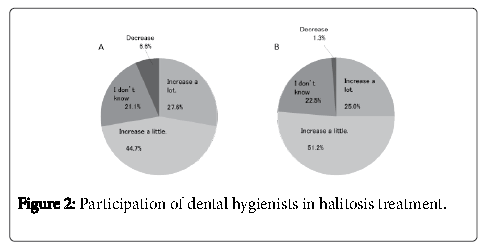 oral-hygiene-health-hygienists