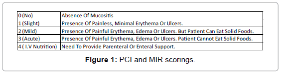 oral-hygiene-health-pci-mir-scorings