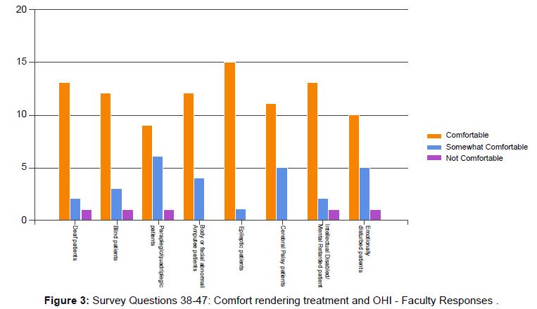 oral-hygiene-health-survey-faculty-responses