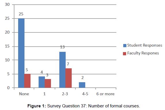 oral-hygiene-health-survey-formal-courses