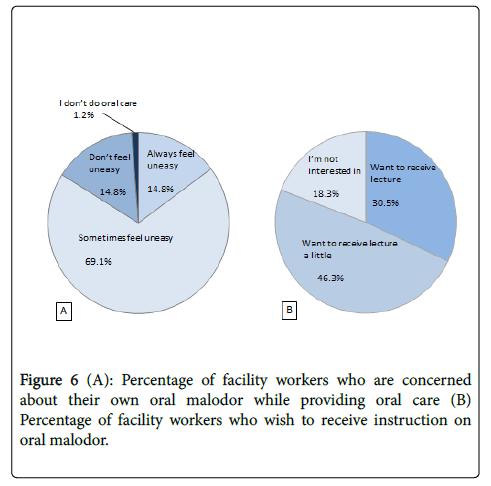oral-hygiene-health-workers