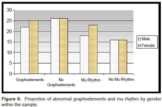 orthopedic-muscular-system-abnormal-graphoelements-rhythm