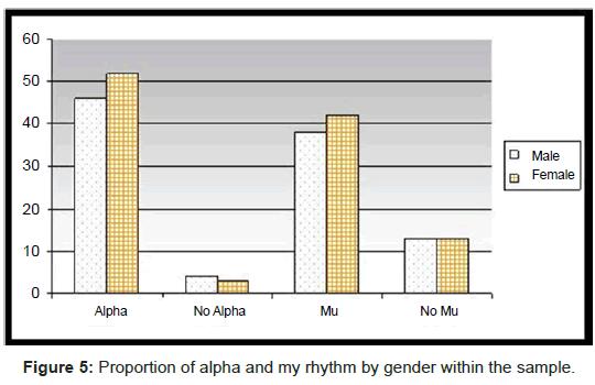 orthopedic-muscular-system-alpha-rhythm-gender