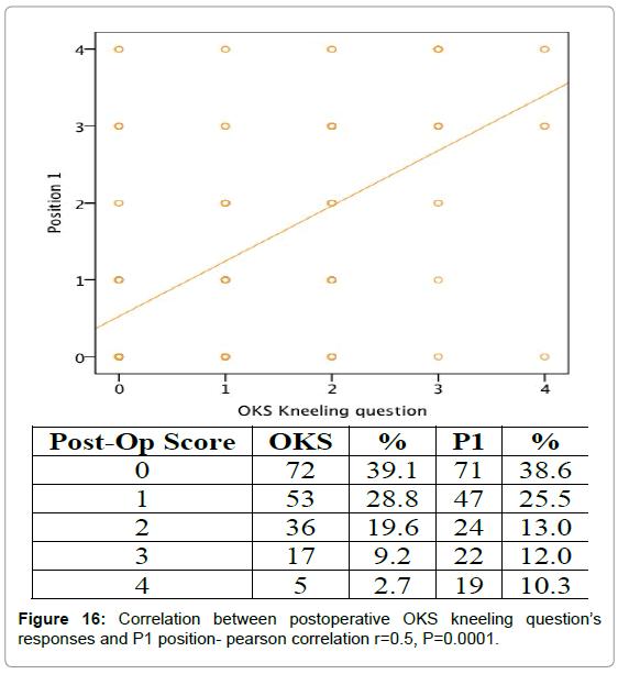 orthopedic-muscular-system-correlation-post-operative-p1