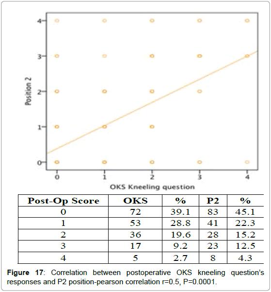 orthopedic-muscular-system-correlation-post-operative-p2