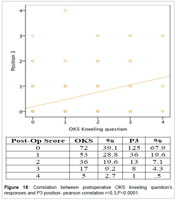 orthopedic-muscular-system-correlation-post-operative-p3