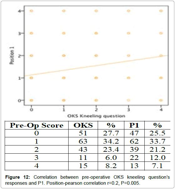 orthopedic-muscular-system-correlation-pre-operative-p1