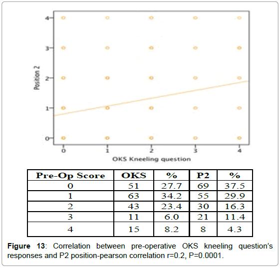 orthopedic-muscular-system-correlation-pre-operative-p2