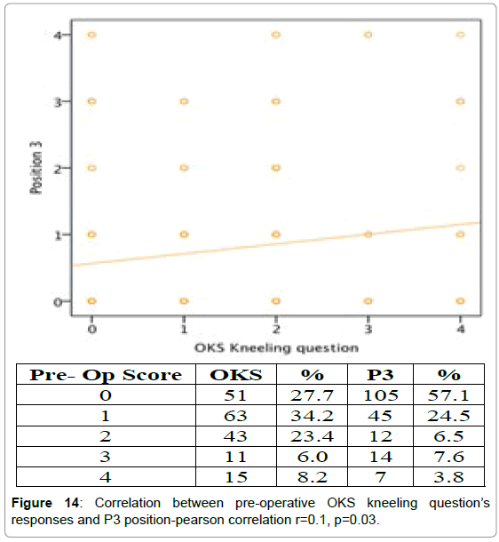 orthopedic-muscular-system-correlation-pre-operative-p3