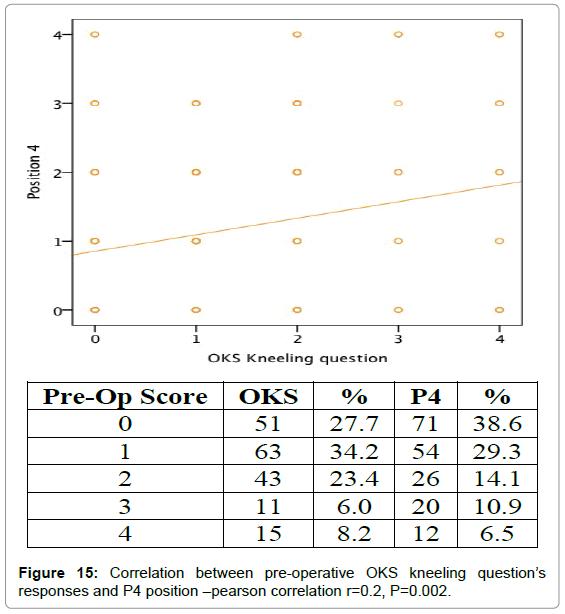 orthopedic-muscular-system-correlation-pre-operative-p4
