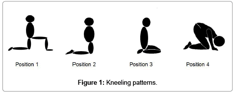 orthopedic-muscular-system-current-research-patterns