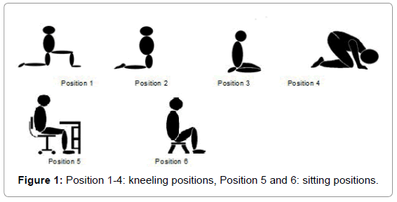 Inability to kneel during sex