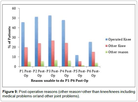 orthopedic-muscular-system-post-operative-reasons