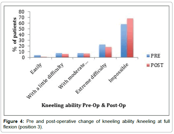 orthopedic-muscular-system-pre-post-kneeling-position-3