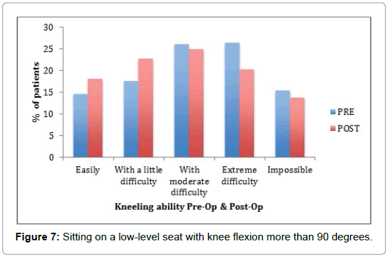orthopedic-muscular-system-sitting-low-level-seat-knee