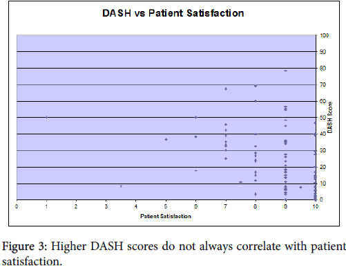 osteoarthritis-Arthroplasty-Higher-DASH-scores