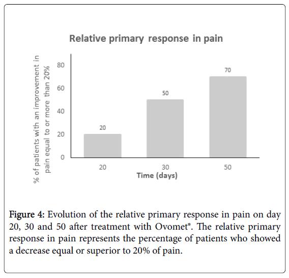 osteoarthritis-Evolution-relative-primary-response