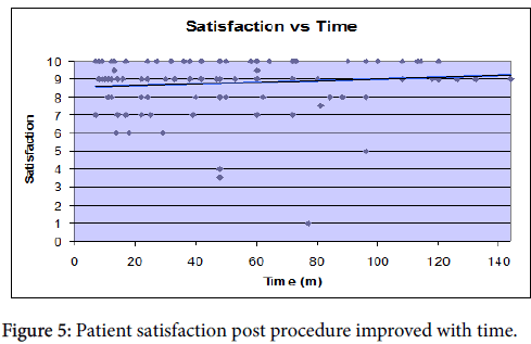 osteoarthritis-Patient-satisfaction-post-procedure