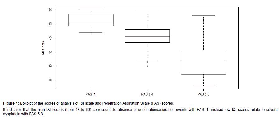 otolaryngology-Penetration-Aspiration