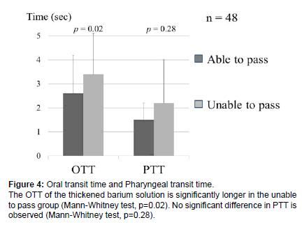 otolaryngology-Pharyngeal-transit