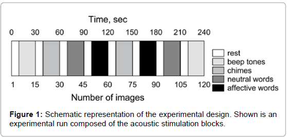otolaryngology-experimental-design