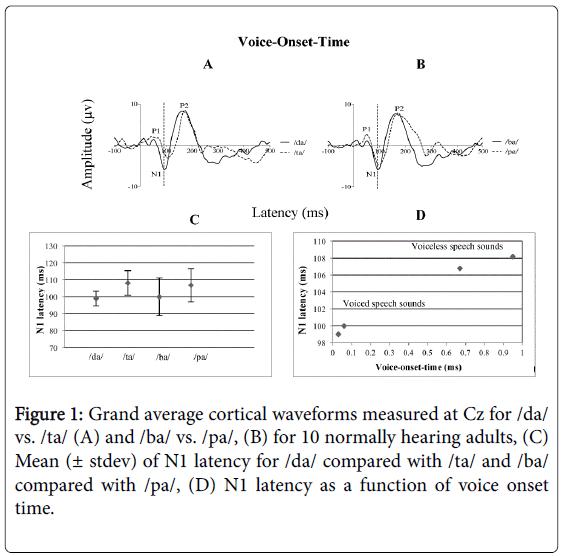 otolaryngology-open-access-Grand-average