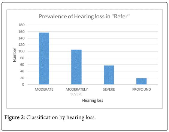 otolaryngology-open-access-hearing-loss