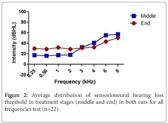 otolaryngology-open-access-sensorioneural