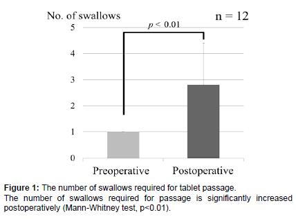otolaryngology-significantly-increased