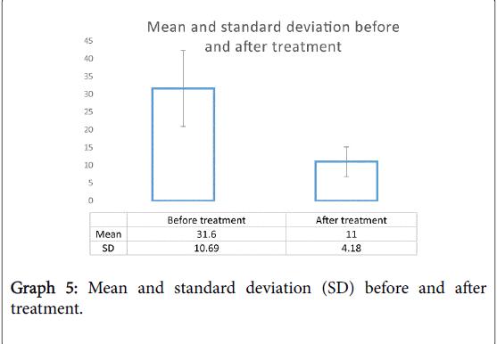 otolaryngology-standard-deviation