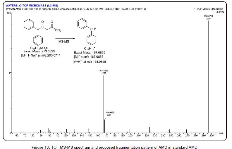 paharmaceutica-analytica-acta-fragmentation