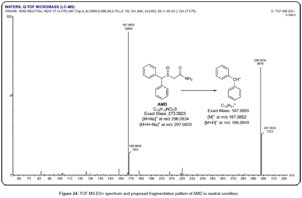 paharmaceutica-analytica-acta-pattern