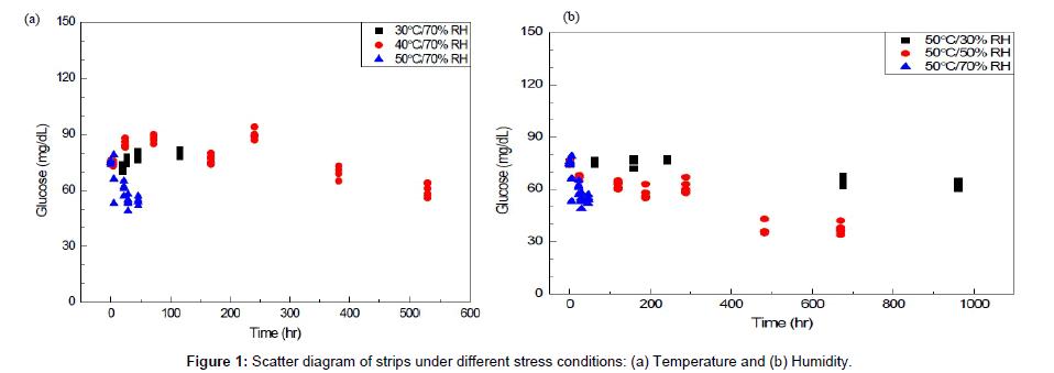 paharmaceutica-analytica-acta-stress