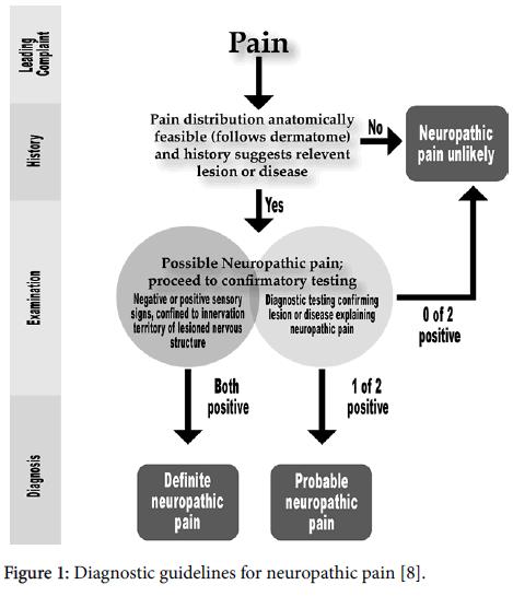 pain-management-medicine-neuropathic-pain