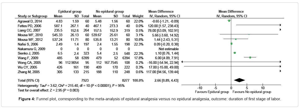 pain-management-versus-epidural-analgesia