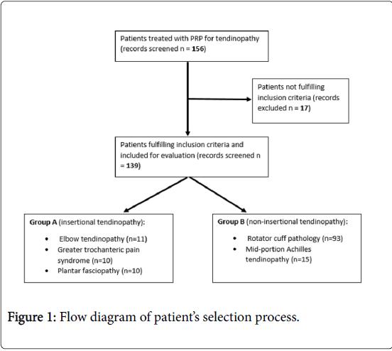 pain-relief-Flow-diagram