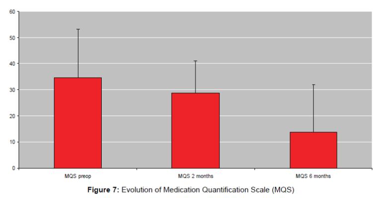 pain-relief-Medication-Quantification-Scale