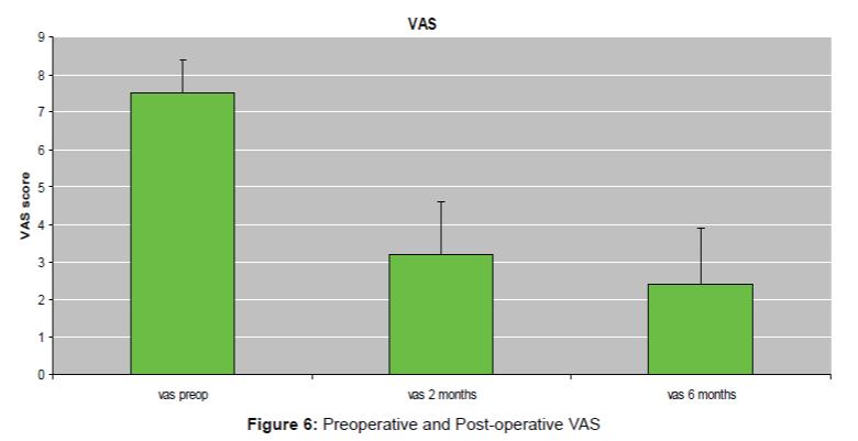 pain-relief-Post-operative-VAS