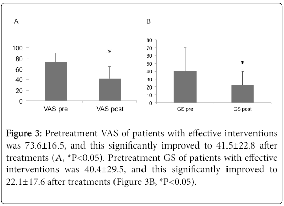 pain-relief-Pretreatment-VAS-patients